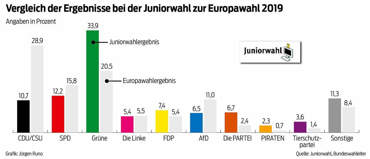 So wählten die Jugendlichen bei der Juniorwahl im Vergleich zu den Ergebnissen der Europawahl. SPD und CDU schnitten noch schlechter ab als bei der Europawahl.