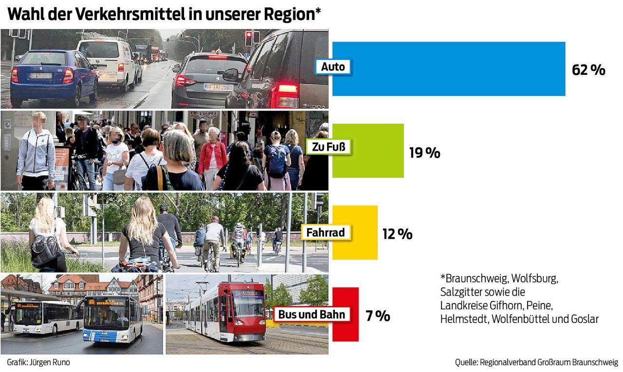 Verkehrsanteile in der Region.